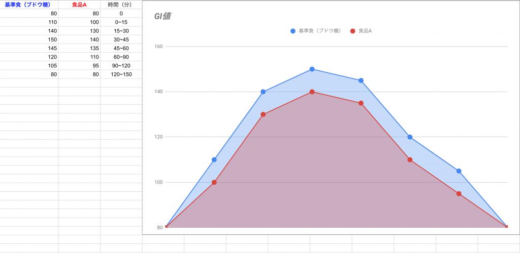 GI値の算出方法の表