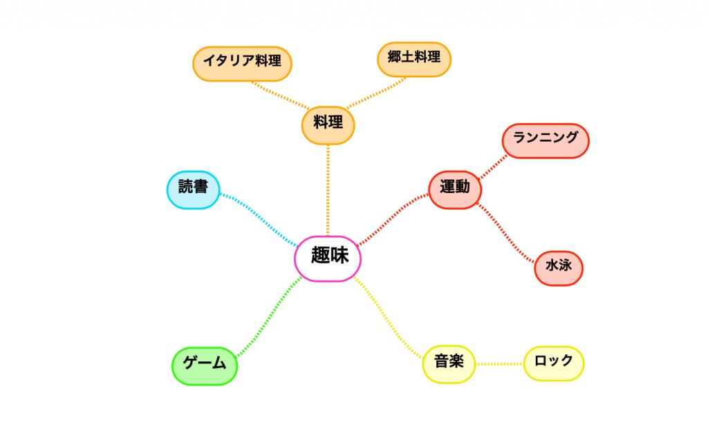 簡易マインドマップ
