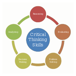 合理的思考の対義語は批判的思考である